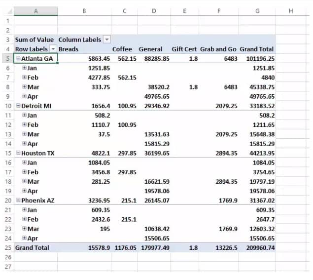 Pivot table rows and column summary